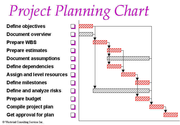 Project process charts